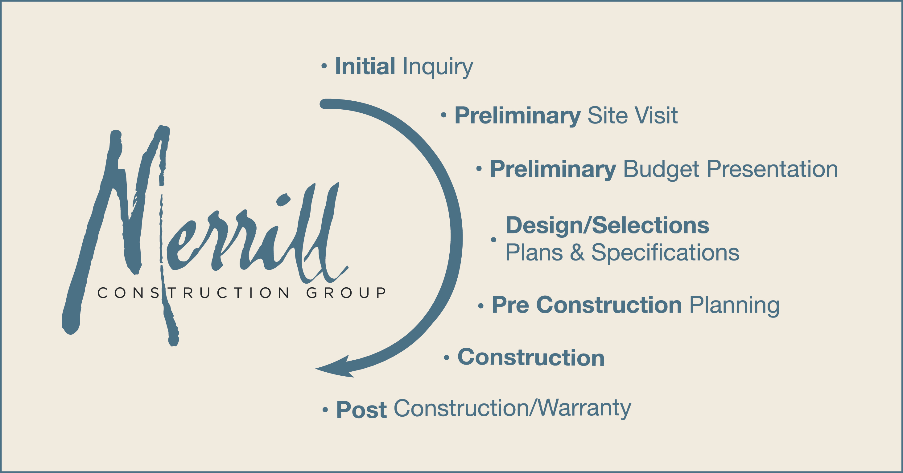 Merrill Construction Group's Process